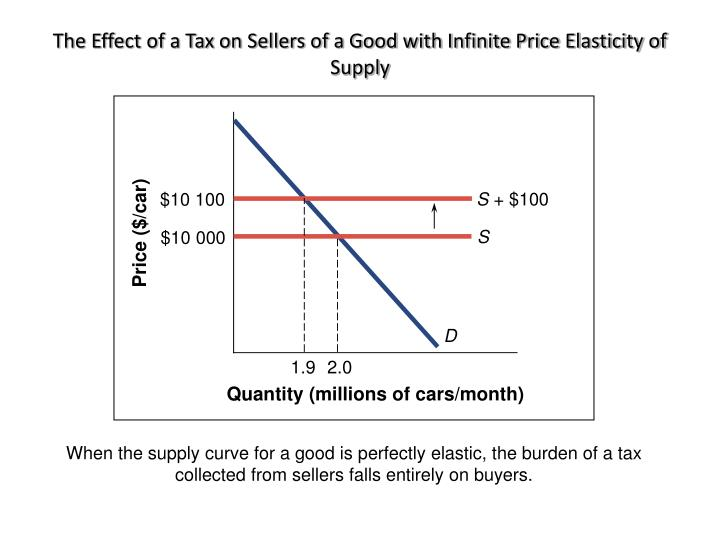 The Effect of a Tax on Sellers of a Good with Infinite Price Elasticity of Supply
