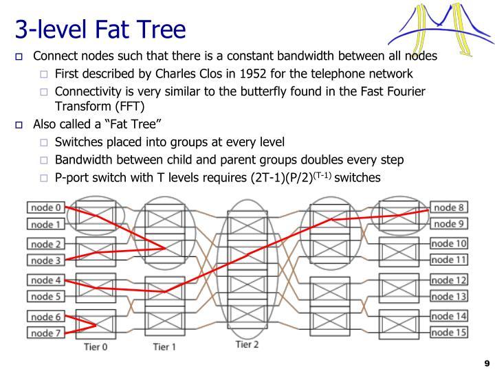 3-level Fat Tree
