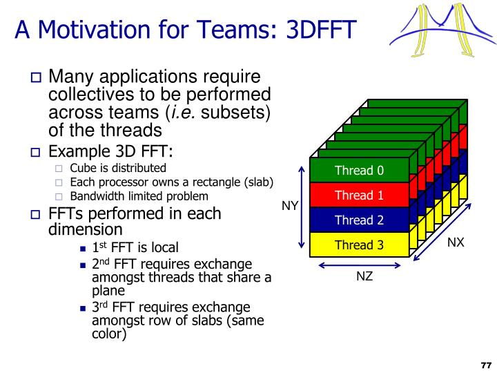 A Motivation for Teams: 3DFFT