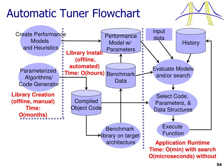 Automatic Tuner Flowchart
