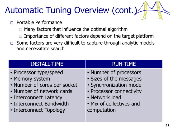 Automatic Tuning Overview (cont.)