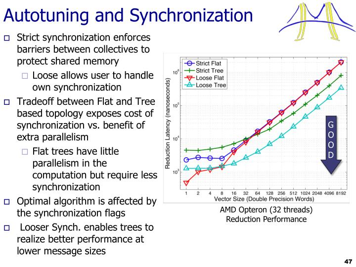 Autotuning and Synchronization