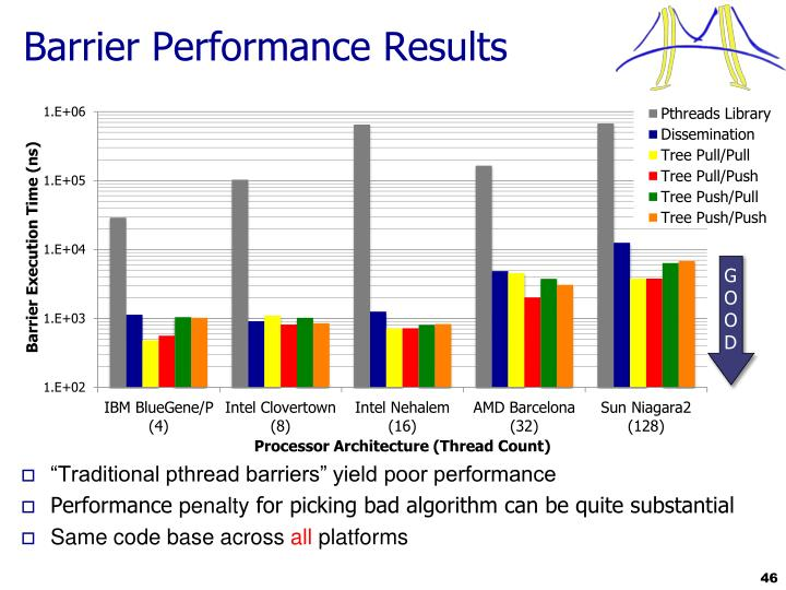 Barrier Performance Results