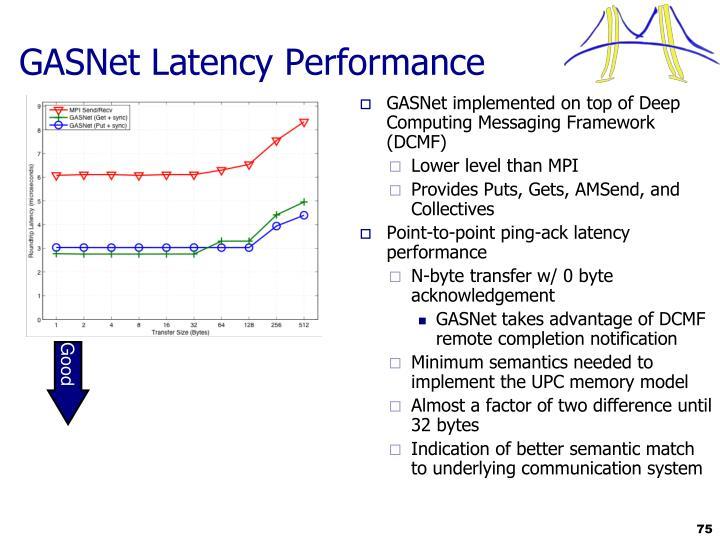 GASNet Latency Performance