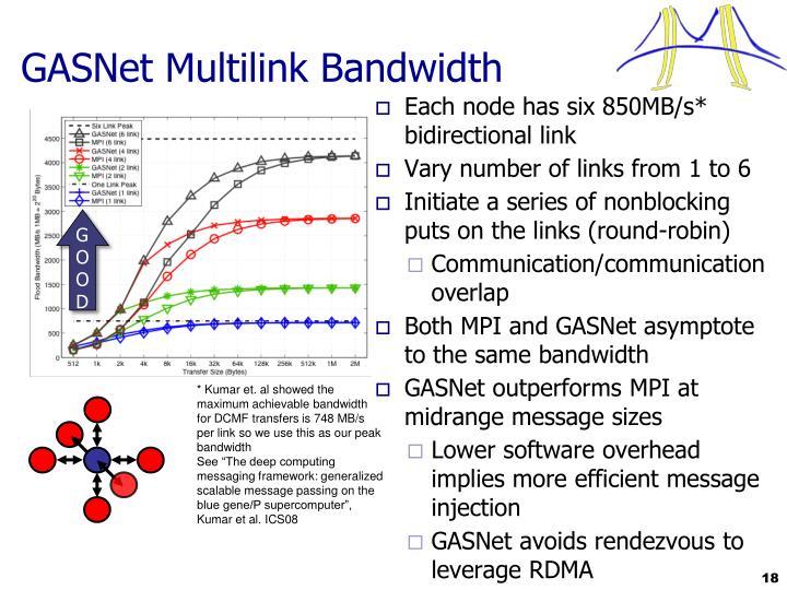 GASNet Multilink Bandwidth