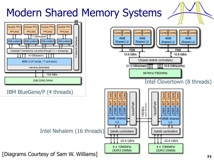 Modern Shared Memory Systems