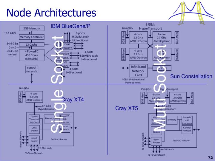 Node Architectures