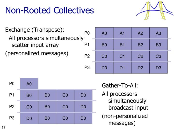 Non-Rooted Collectives