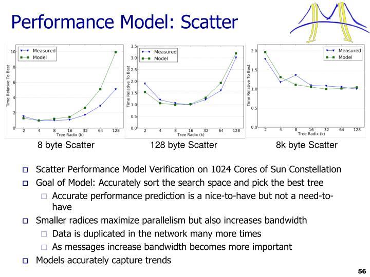 Performance Model: Scatter