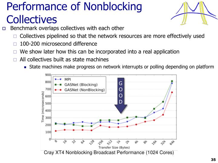 Performance of Nonblocking Collectives