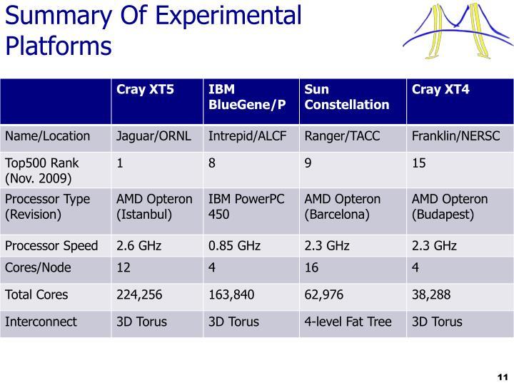Summary Of Experimental Platforms