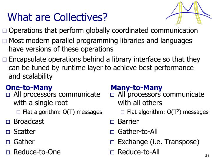 What are Collectives?