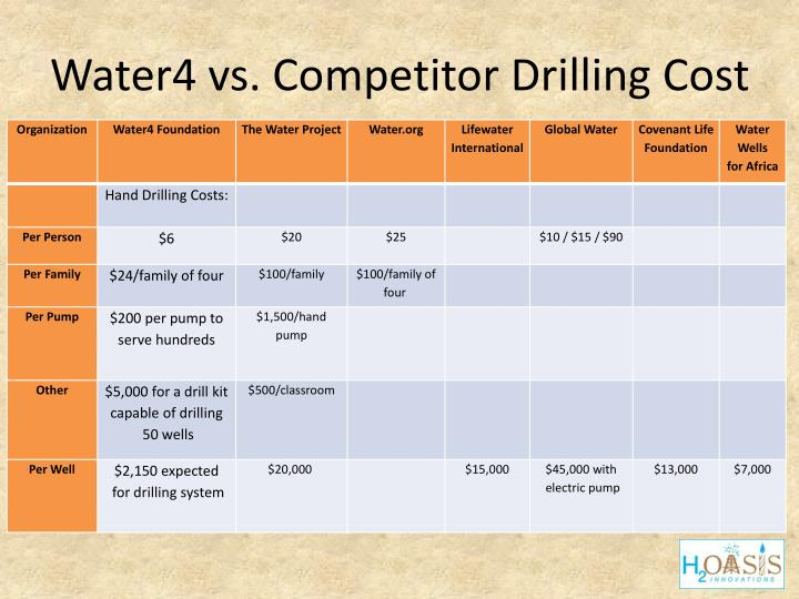 Water4 vs. Competitor Drilling Cost