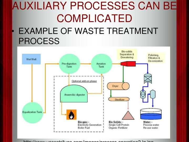 AUXILIARY PROCESSES CAN BE COMPLICATED