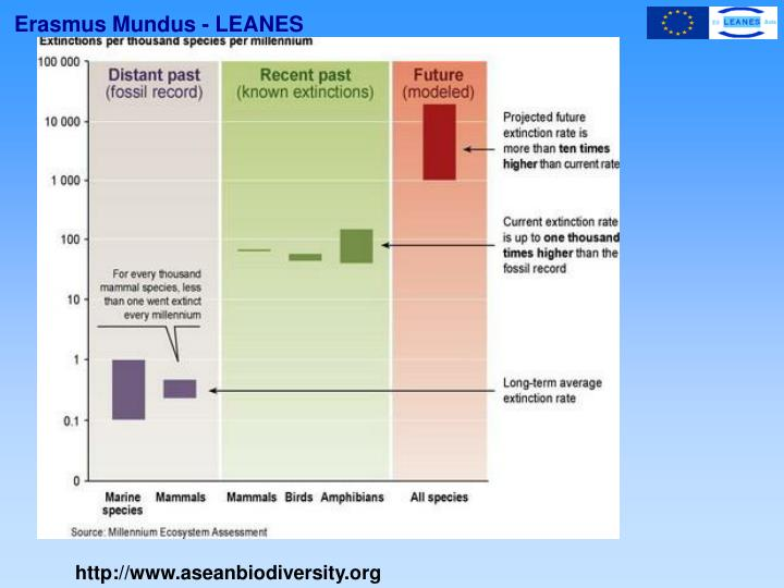 http://www.aseanbiodiversity.org