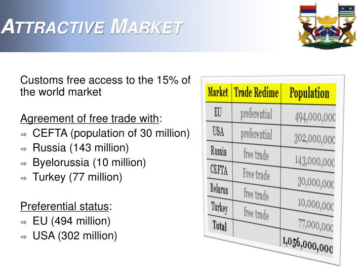 Attractive Market
