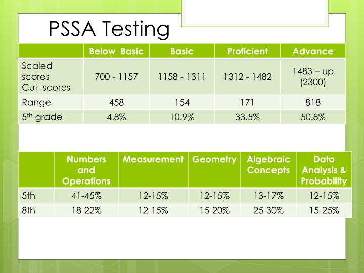 PSSA Testing