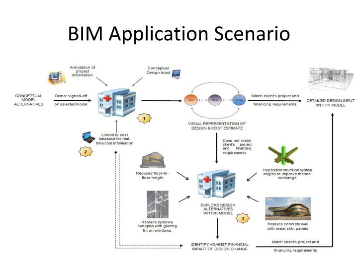 BIM Application Scenario