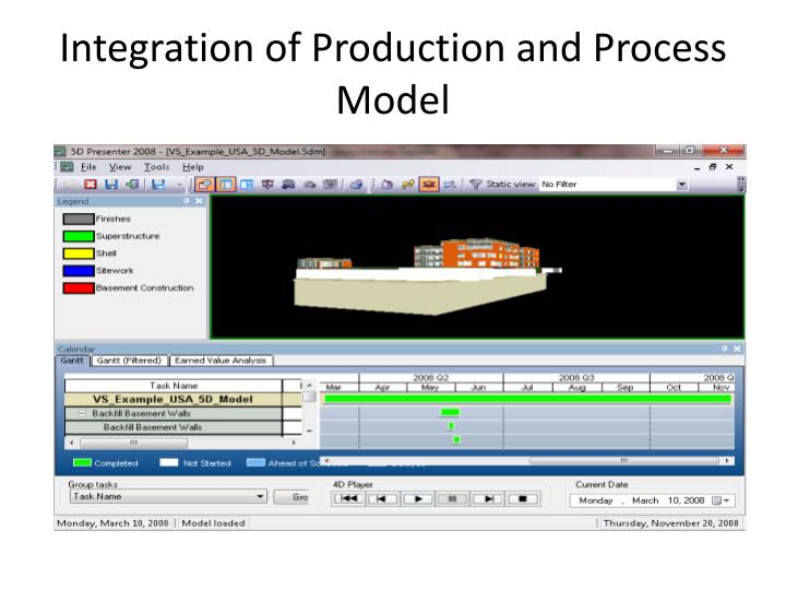 Integration of Production and Process Model