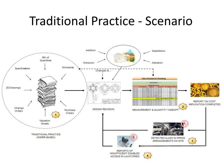 Traditional Practice - Scenario
