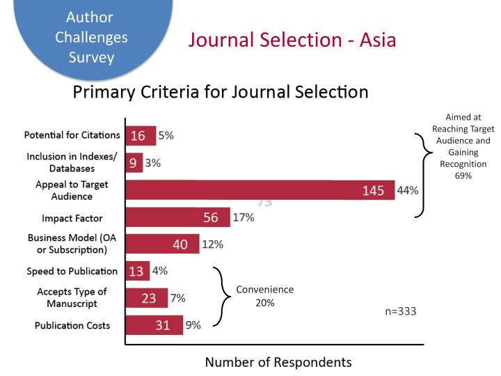 Journal Selection - Asia