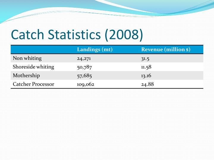 Catch Statistics (2008)