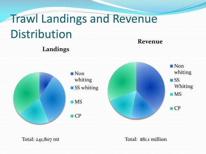 Trawl Landings and Revenue Distribution