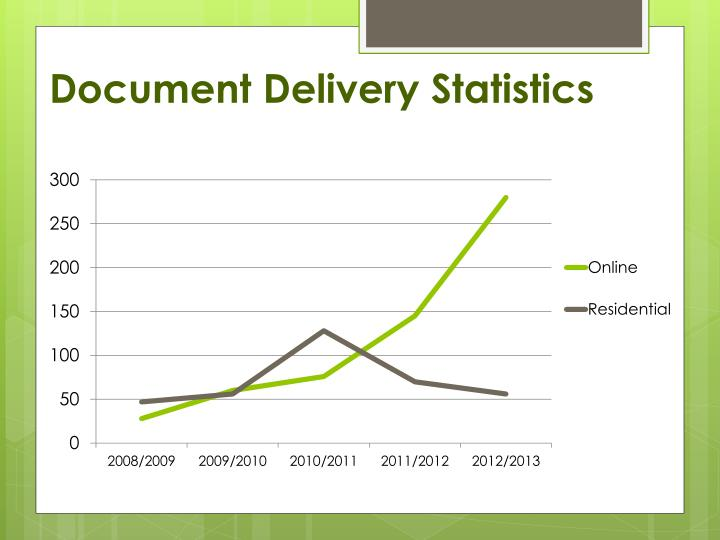 Document Delivery Statistics