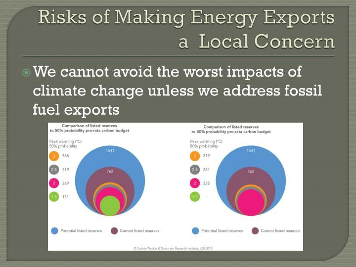 Risks of Making Energy Exports a  Local Concern