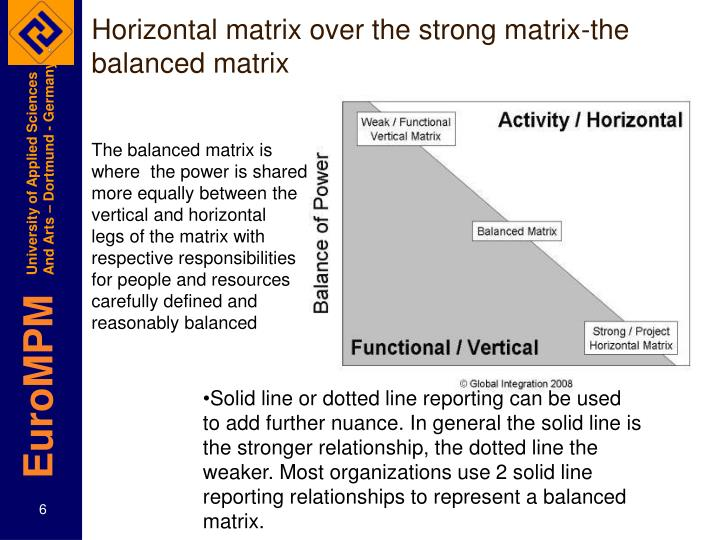 Horizontal matrix over the strong matrix-the balanced matrix
