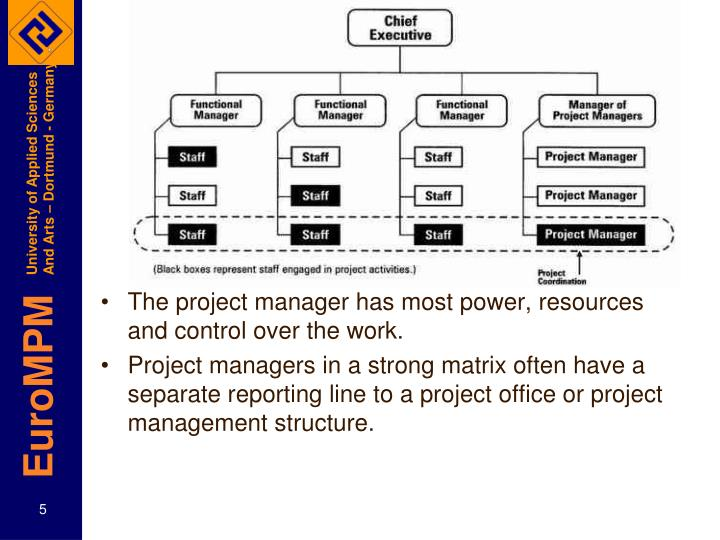 The project manager has most power, resources and control over the work.