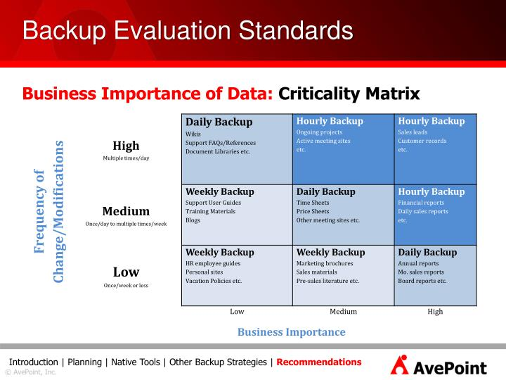 Backup Evaluation Standards