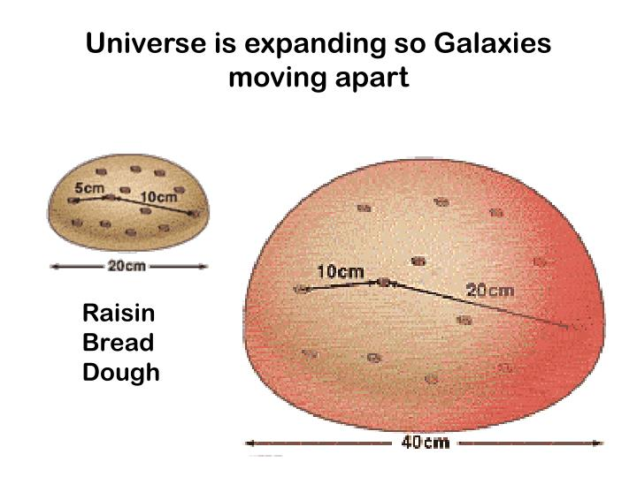 Universe is expanding so Galaxies moving apart