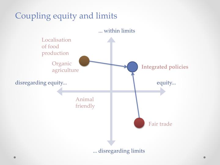 Coupling equity and limits