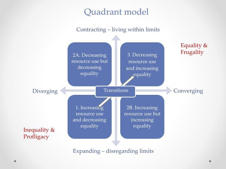 Quadrant model