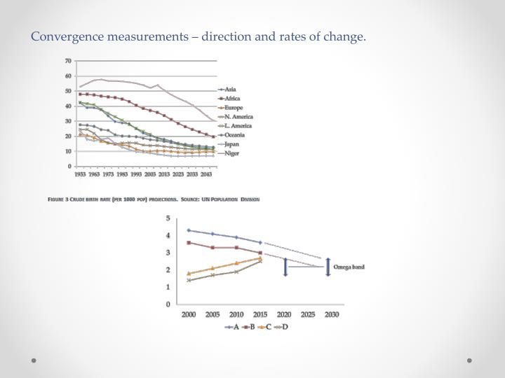 Convergence measurements – direction and rates of change.