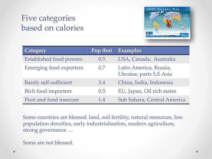 Five categories based on calories