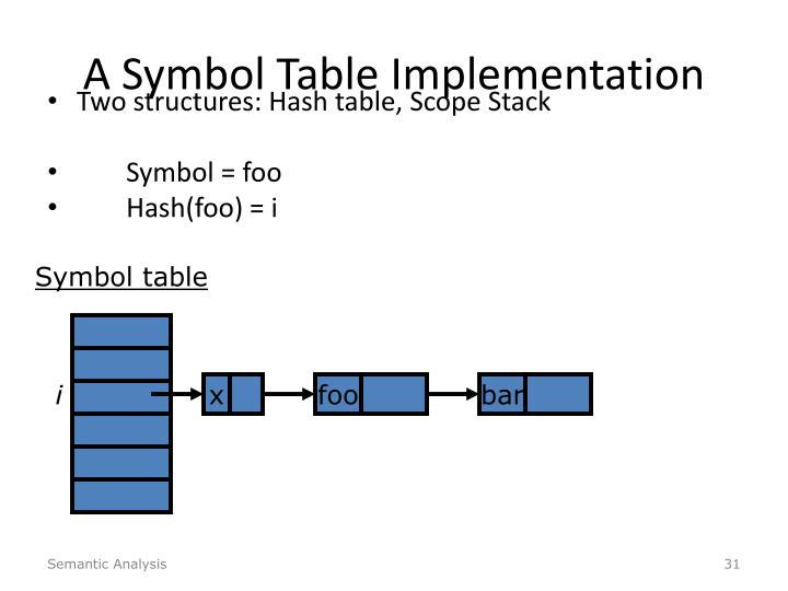 A Symbol Table Implementation