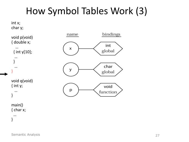 How Symbol Tables Work (3)