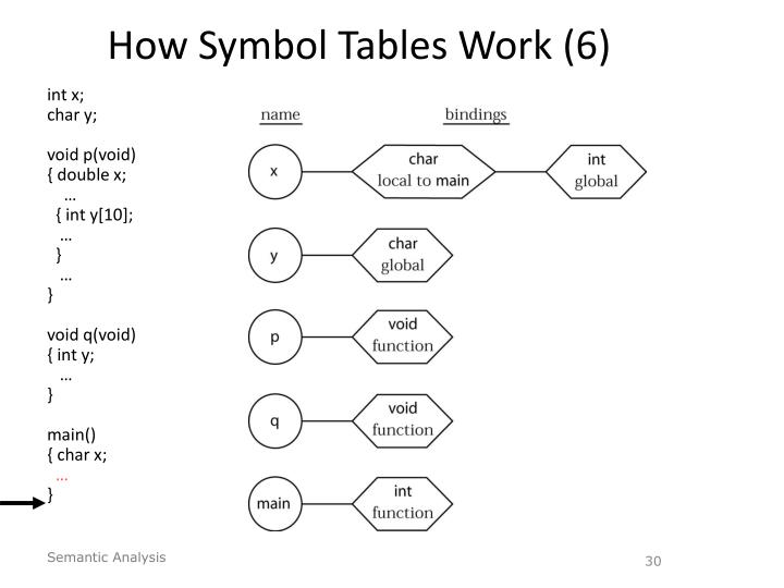 How Symbol Tables Work (6)