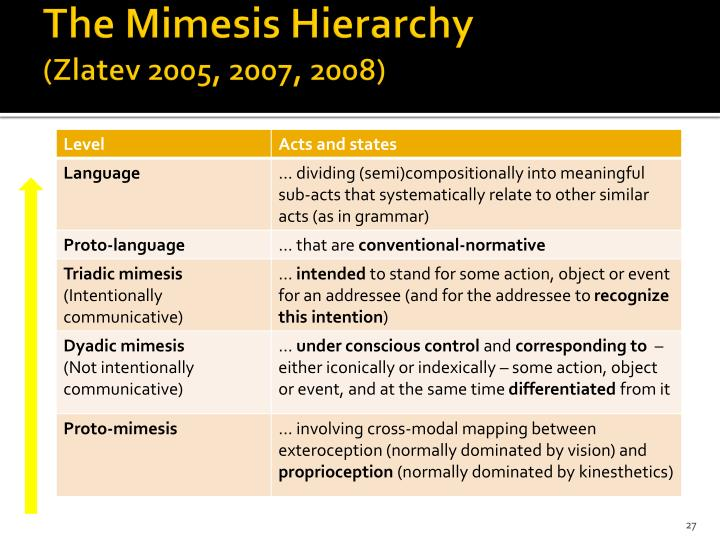 The Mimesis Hierarchy
