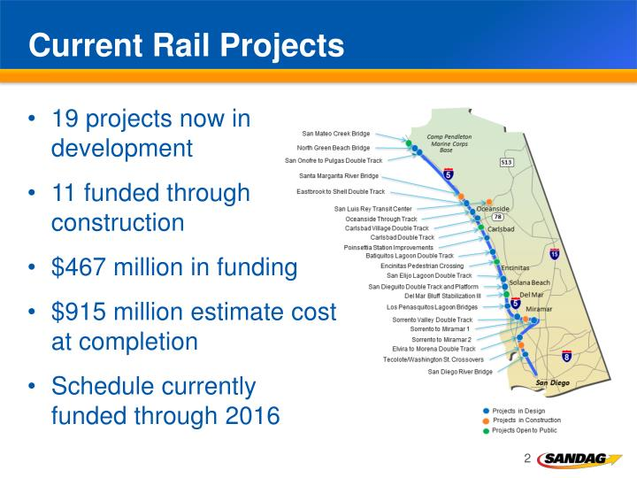 Current rail projects