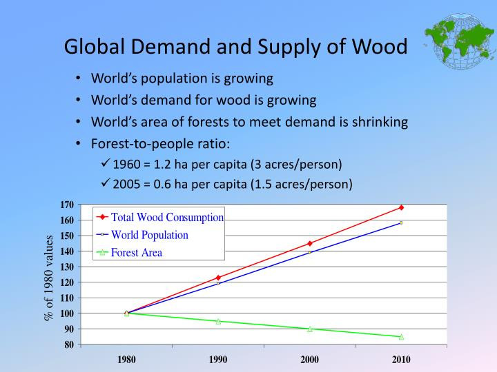 Global Demand and Supply of Wood
