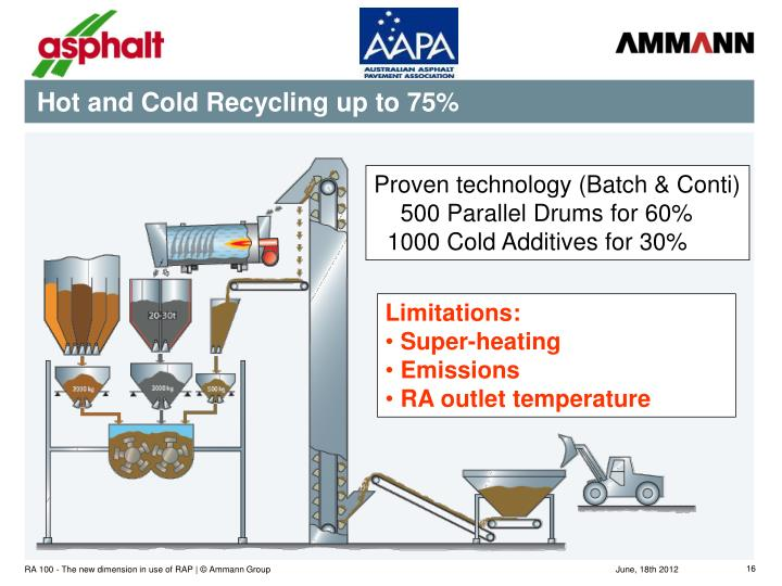 Hot and Cold Recycling up to 75%