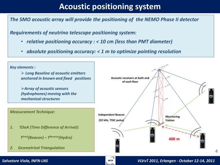 Acoustic positioning system