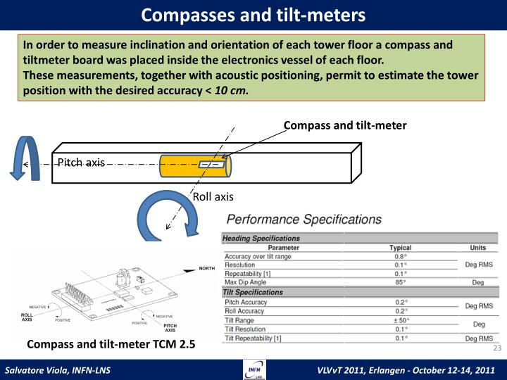 Compasses and tilt-meters