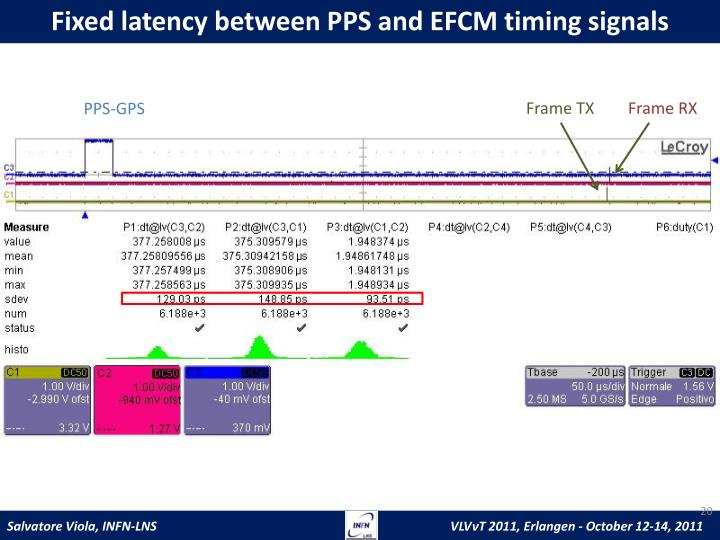 Fixed latency between PPS and EFCM timing signals