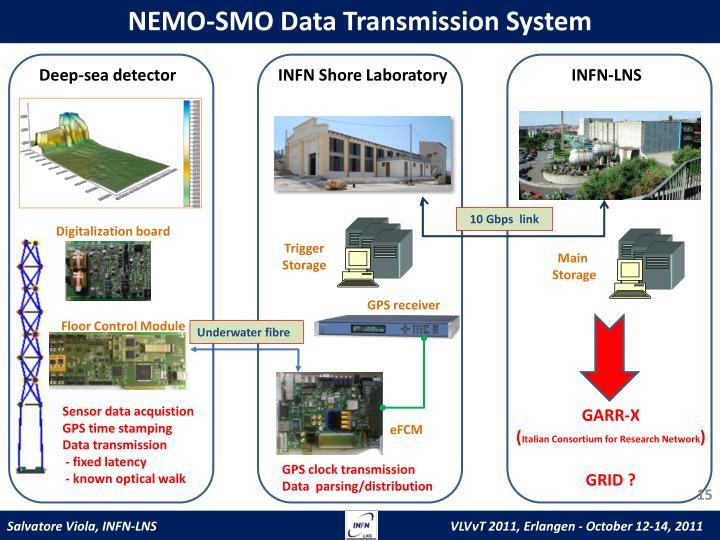 NEMO-SMO Data Transmission System