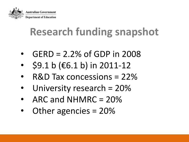 Research funding snapshot