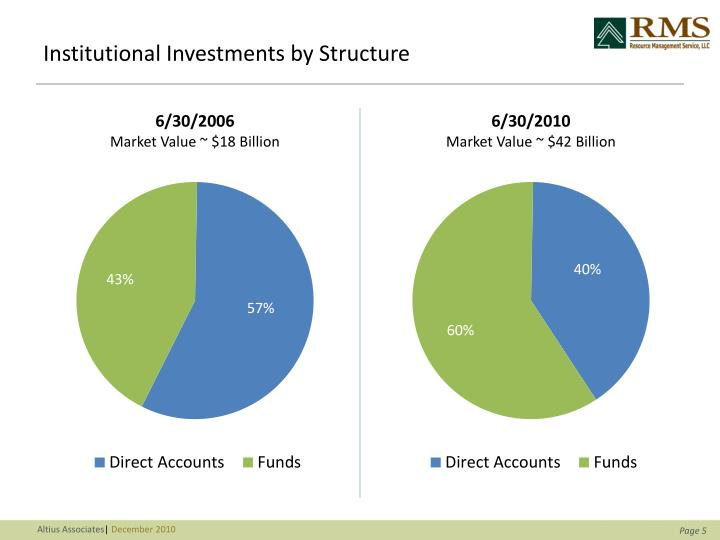 Institutional Investments by Structure
